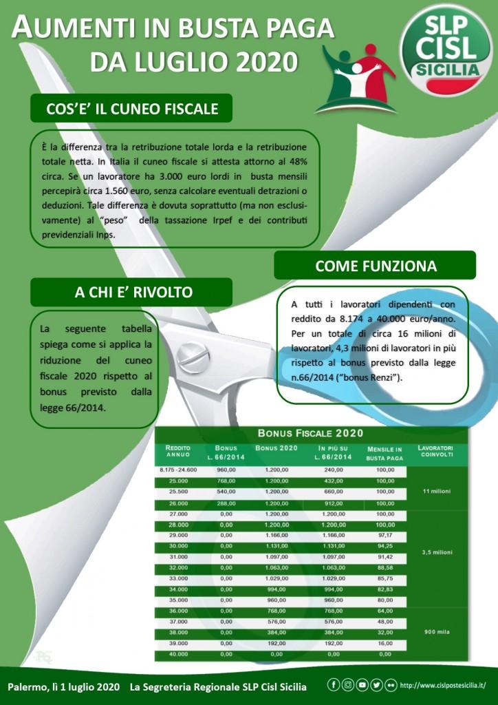 Cuneo Fiscale Luglio 2020 Busta Paga aumenta
